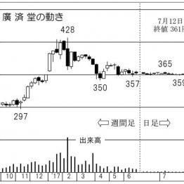 銀座ビルを売却 株主総会で見えた「廣済堂」社長の自信