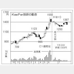 KeePer技研(C)日刊ゲンダイ