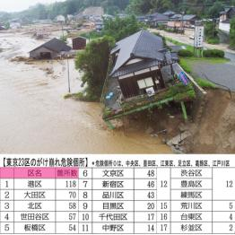 集中豪雨で荒川が決壊したら東京に逃げる場所はない