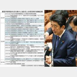 獣医学部新設をめぐる動きと加計氏と安倍首相の接触記録(C)日刊ゲンダイ