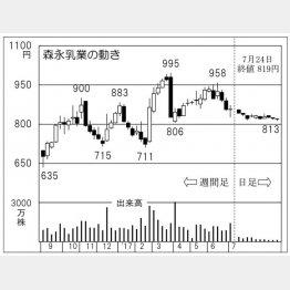 森永乳業(C)日刊ゲンダイ