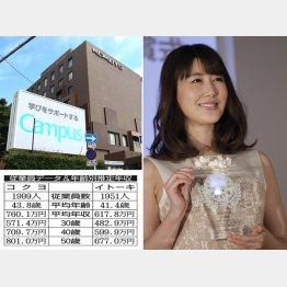 コクヨとイトーキ(C)日刊ゲンダイ