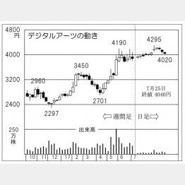 デジタルアーツ(C)日刊ゲンダイ