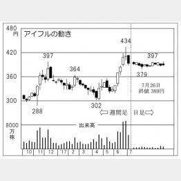 アイフル(C)日刊ゲンダイ