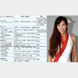 鎧塚俊彦さんの妻・川島なお美さん(享年54)/(C)日刊ゲンダイ