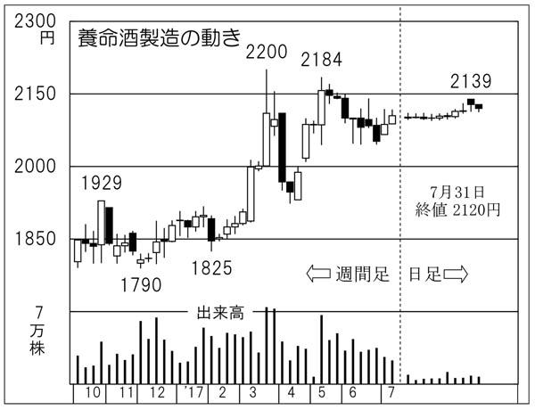 養命酒製造(C)日刊ゲンダイ