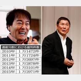 左上から時計回りに平尾昌晃さん、ビートたけし、遺産分割における裁判件数(C)日刊ゲンダイ
