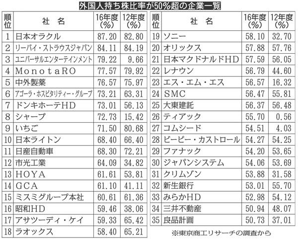 海外比率は5年連続で上昇(C)日刊ゲンダイ