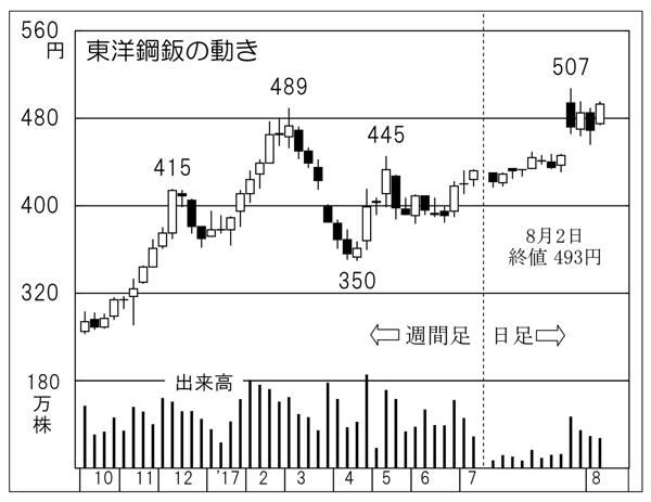 東洋鋼鈑(C)日刊ゲンダイ