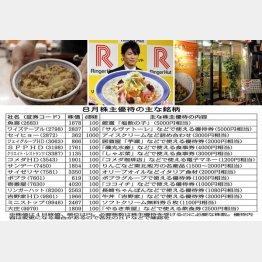 8月は外食系の株主優待がテンコ盛り(C)日刊ゲンダイ