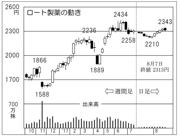 ロート製薬の動き(C)日刊ゲンダイ