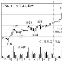 非鉄金属の総合企業「アルコニックス」は株式分割に期待