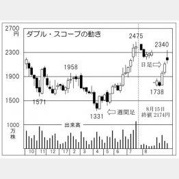ダブル・スコープ(C)日刊ゲンダイ