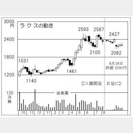 ラクス(C)日刊ゲンダイ