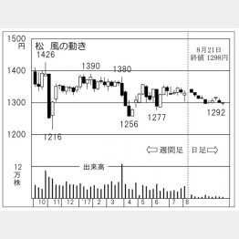 松風(C)日刊ゲンダイ