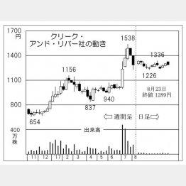 クリーク・アンド・リバー社(C)日刊ゲンダイ