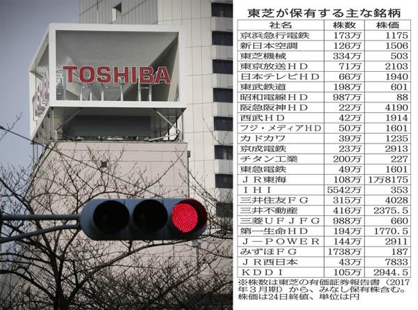 三井住友FG、三菱UFJはすでに手放したとも(C)日刊ゲンダイ