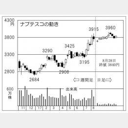 ナブテスコ(C)日刊ゲンダイ