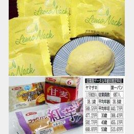 山崎製パンは洋菓子も(C)日刊ゲンダイ