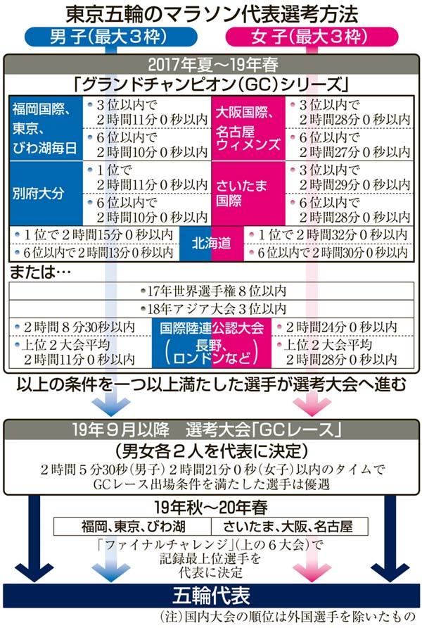東京五輪のマラソン代表選考方法(C)共同通信社