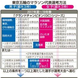 東京五輪のマラソン代表選考方法