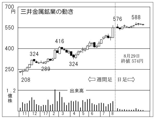 三井金属鉱業(C)日刊ゲンダイ