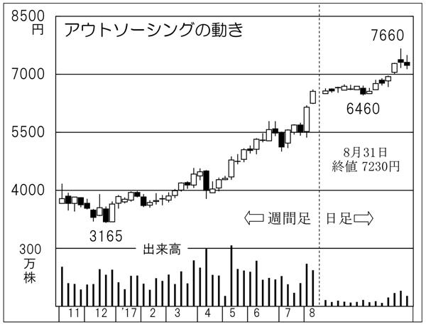 アウトソーイング(C)日刊ゲンダイ