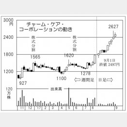 チャーム・ケア・コーポレーション(C)日刊ゲンダイ