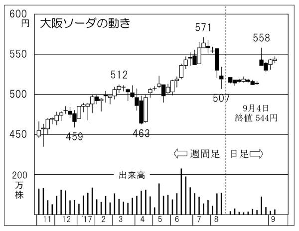 大阪ソーダ(C)日刊ゲンダイ