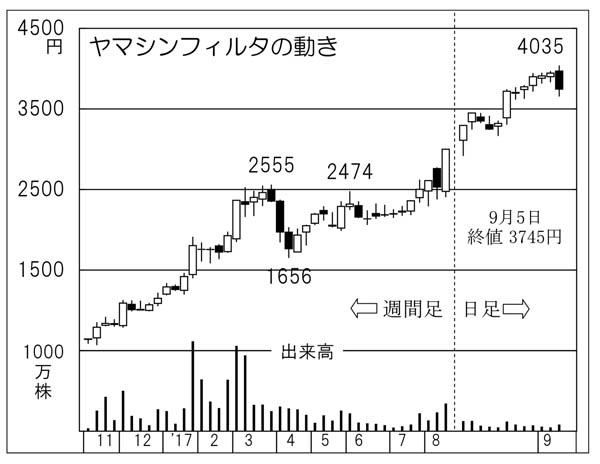 ヤマシンフィルタ(C)日刊ゲンダイ