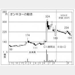 オンキョー(C)日刊ゲンダイ