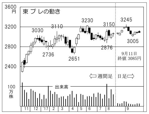 東プレ(C)日刊ゲンダイ