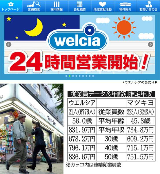 ウエルシアとマツモトキヨシ(C)日刊ゲンダイ