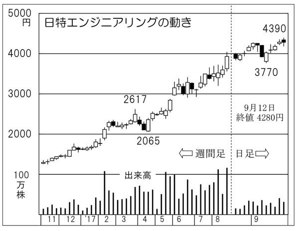 日特エンジニアリング(C)日刊ゲンダイ