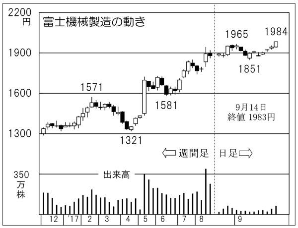 富士機械製造(C)日刊ゲンダイ