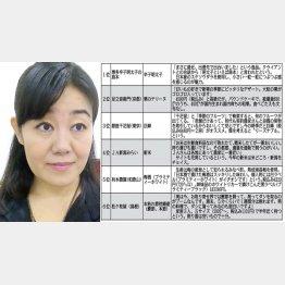 通販評論家村山らむね氏厳選 絶対損しないベスト6(C)日刊ゲンダイ