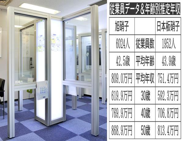 日本板硝子の真空ガラス「スペーシア」(C)共同通信社