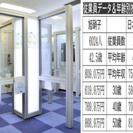 旭硝子vs日本板硝子 ガラス業界1位と2位の生涯給与は
