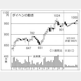 ダイヘン(C)日刊ゲンダイ