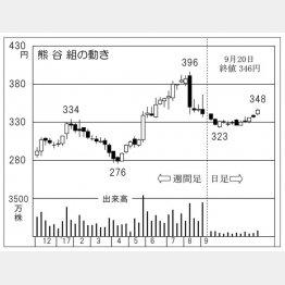 熊谷組(C)日刊ゲンダイ