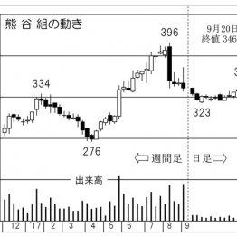 「熊谷組」完成工事の総利益率は1Qボトムに改善見込み