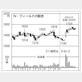 N・フィールドの動き(C)日刊ゲンダイ