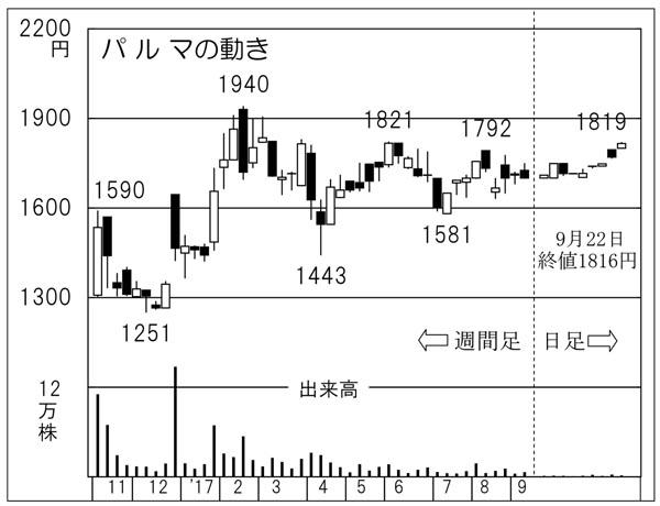 パルマ(C)日刊ゲンダイ