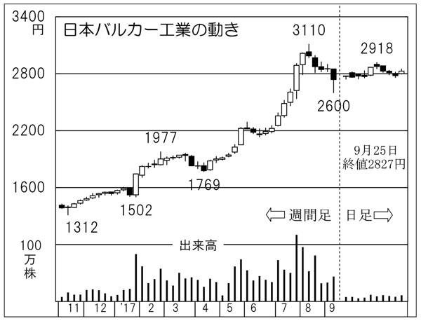 日本バルカー工業(C)日刊ゲンダイ
