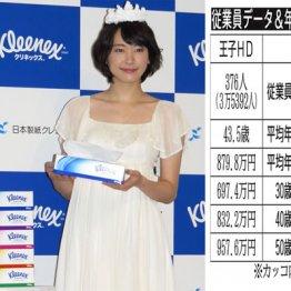 王子HD vs 日本製紙 製紙業界シェアツートップの給料は?