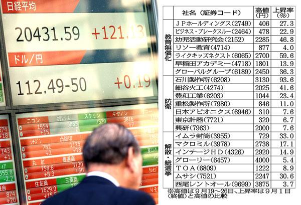 市場は盛り上がる(C)日刊ゲンダイ