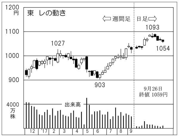 東レ(C)日刊ゲンダイ