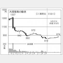 大塚家具(C)日刊ゲンダイ