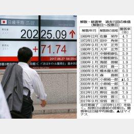 市場は混乱(C)日刊ゲンダイ