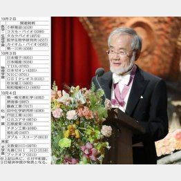 期待される27銘柄と昨年受賞した大隈良典氏(C)共同通信社